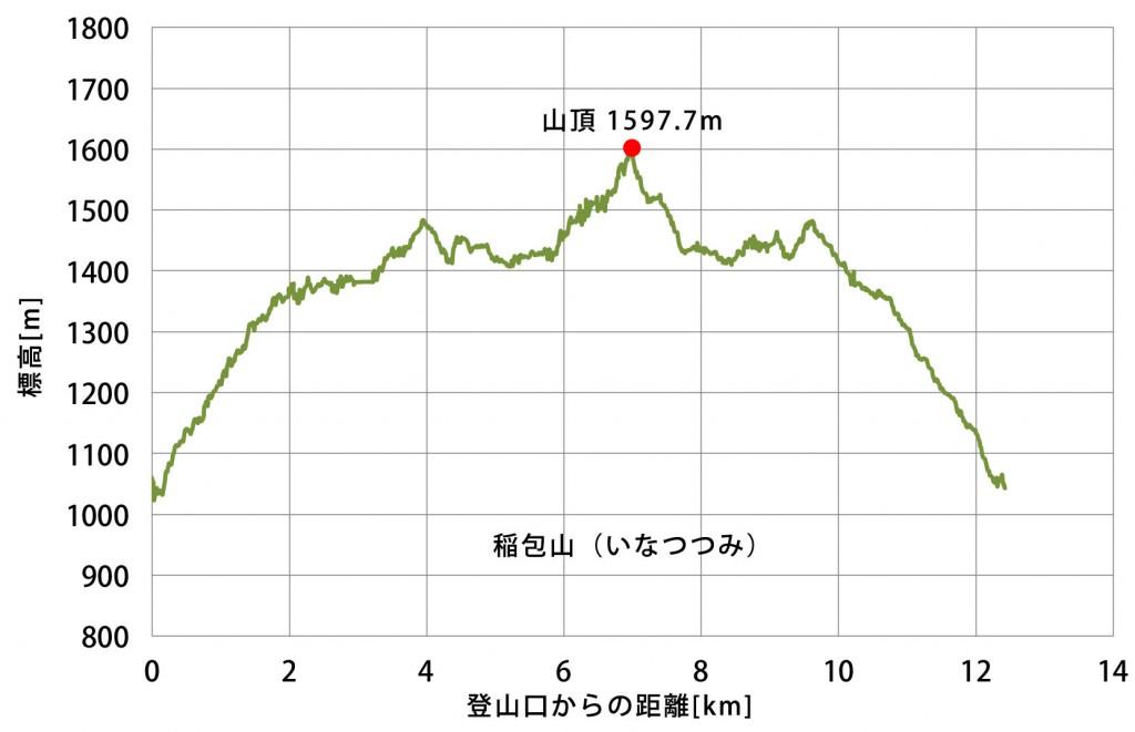 稲包山標高データ